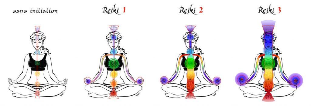 Reiki expansion d'énergie initiation